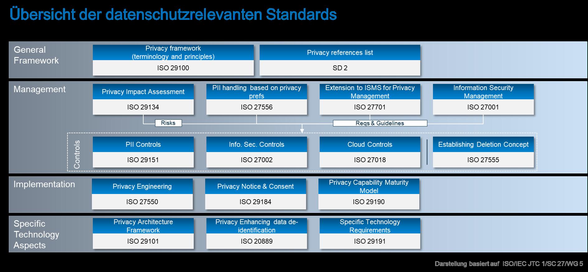migosens Standards 27701 Übersicht
