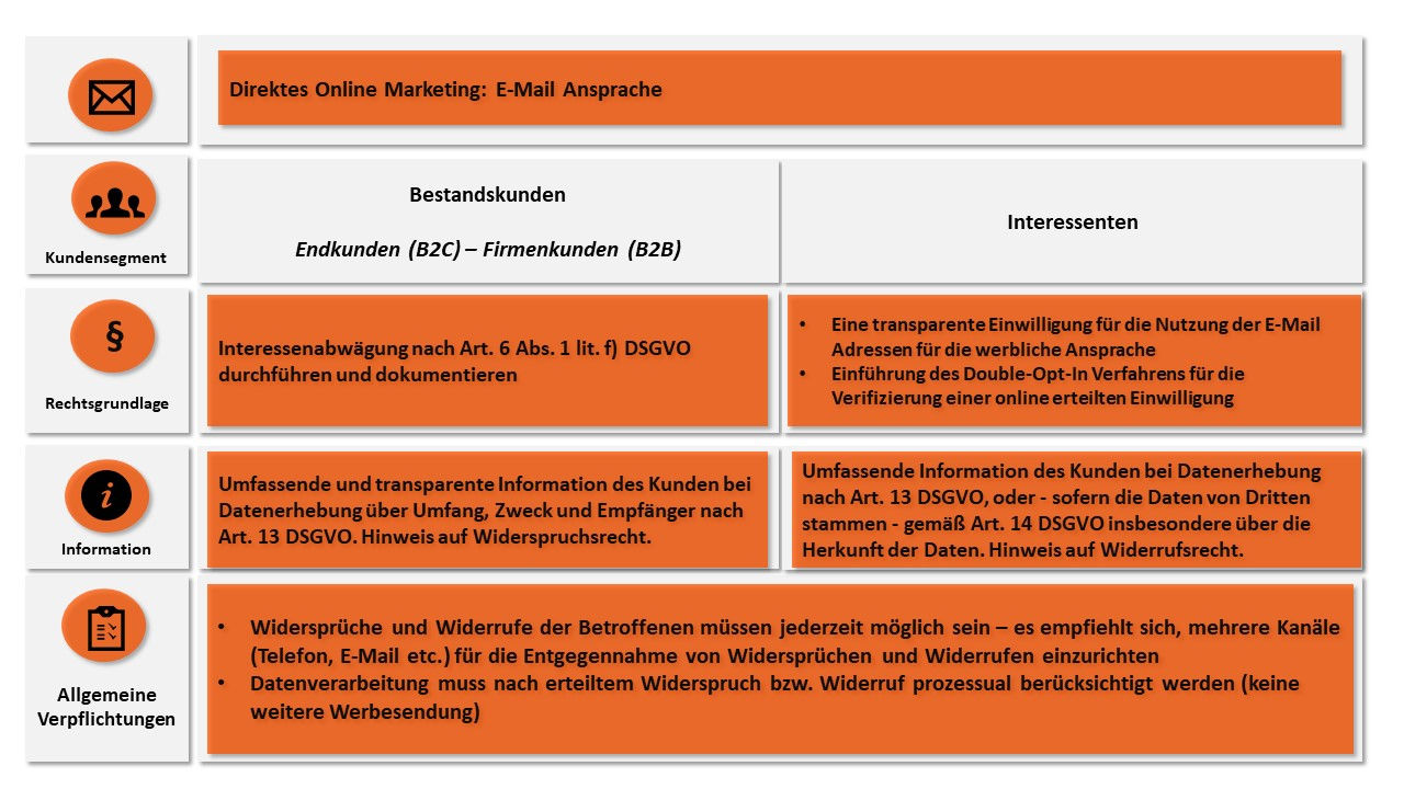 Online Marketing Blogbeitrag